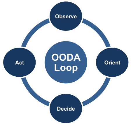 OODA Loop graphic